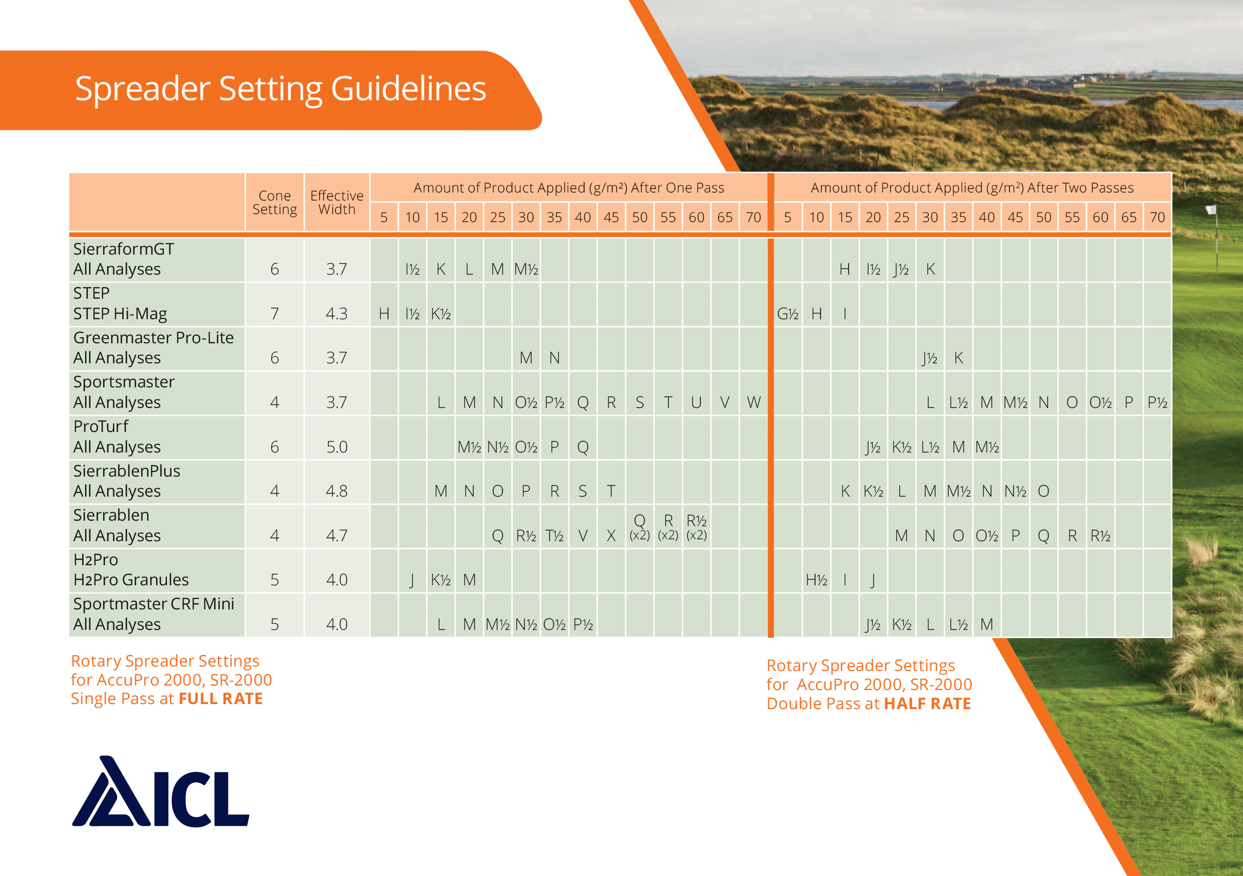 icl table of spreader settings