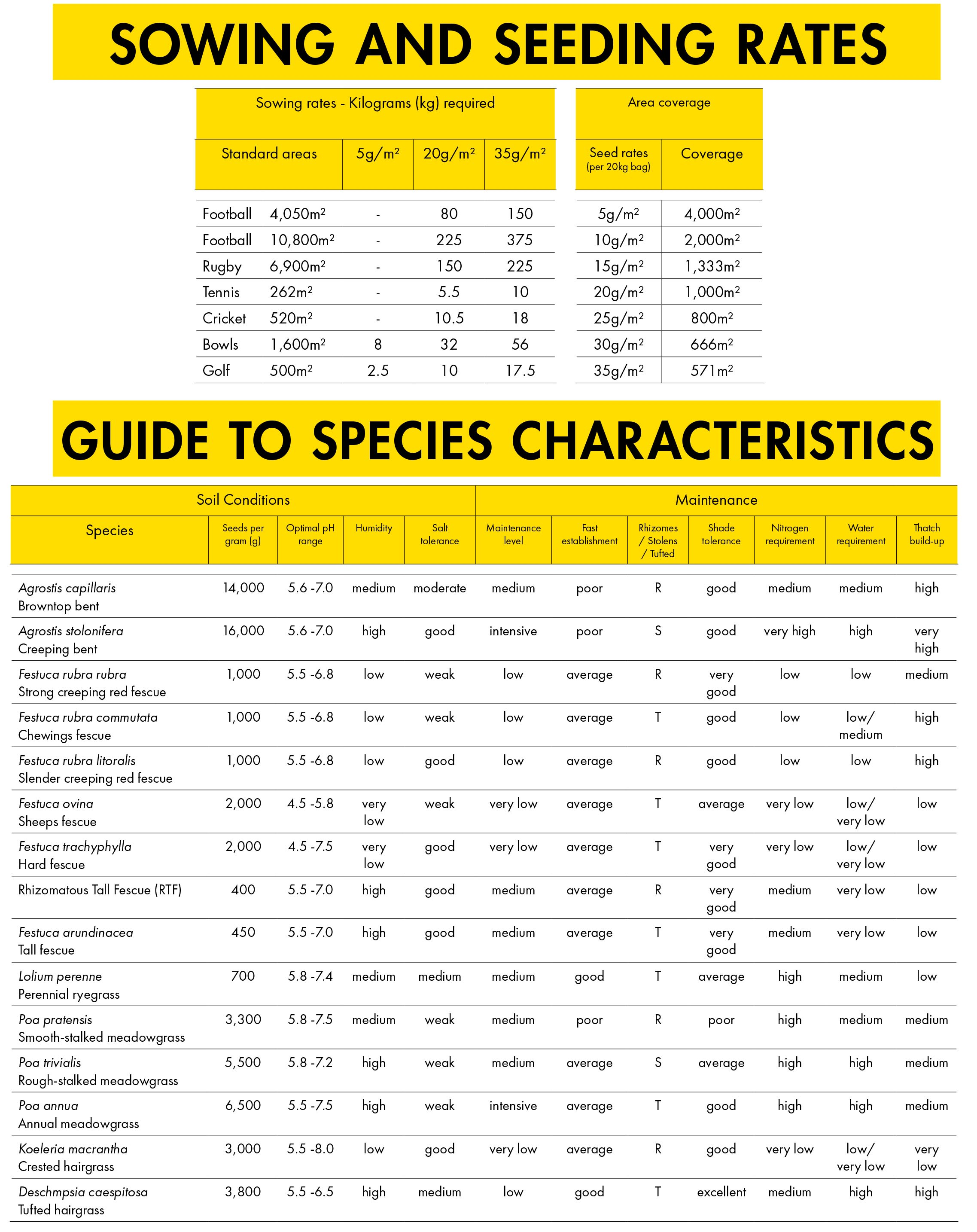 Sowing and Seed Rates and Characteristics