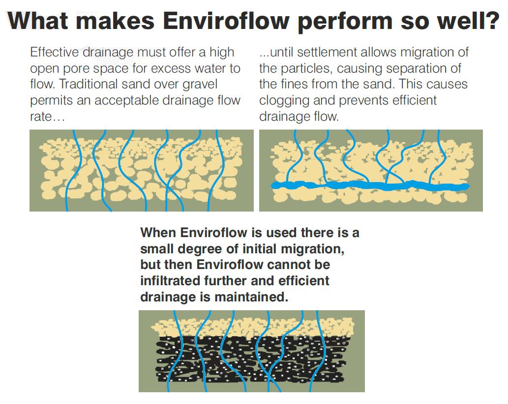 Enviroflow chart