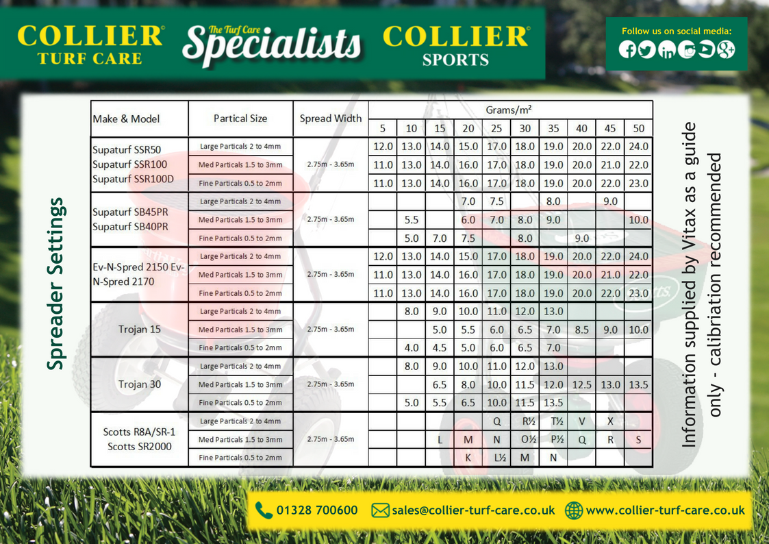 table of spreader settings